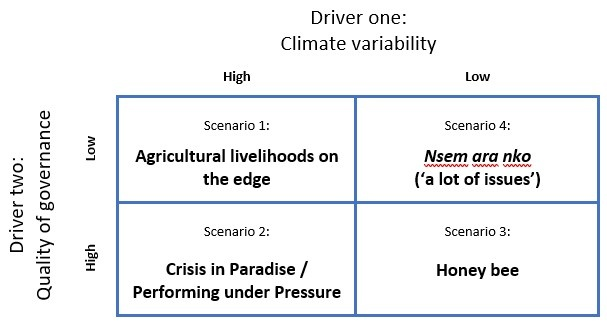 Four scenarios for the future of agriculture in Ghana